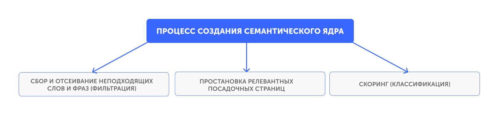 Процесс создания семантического ядра