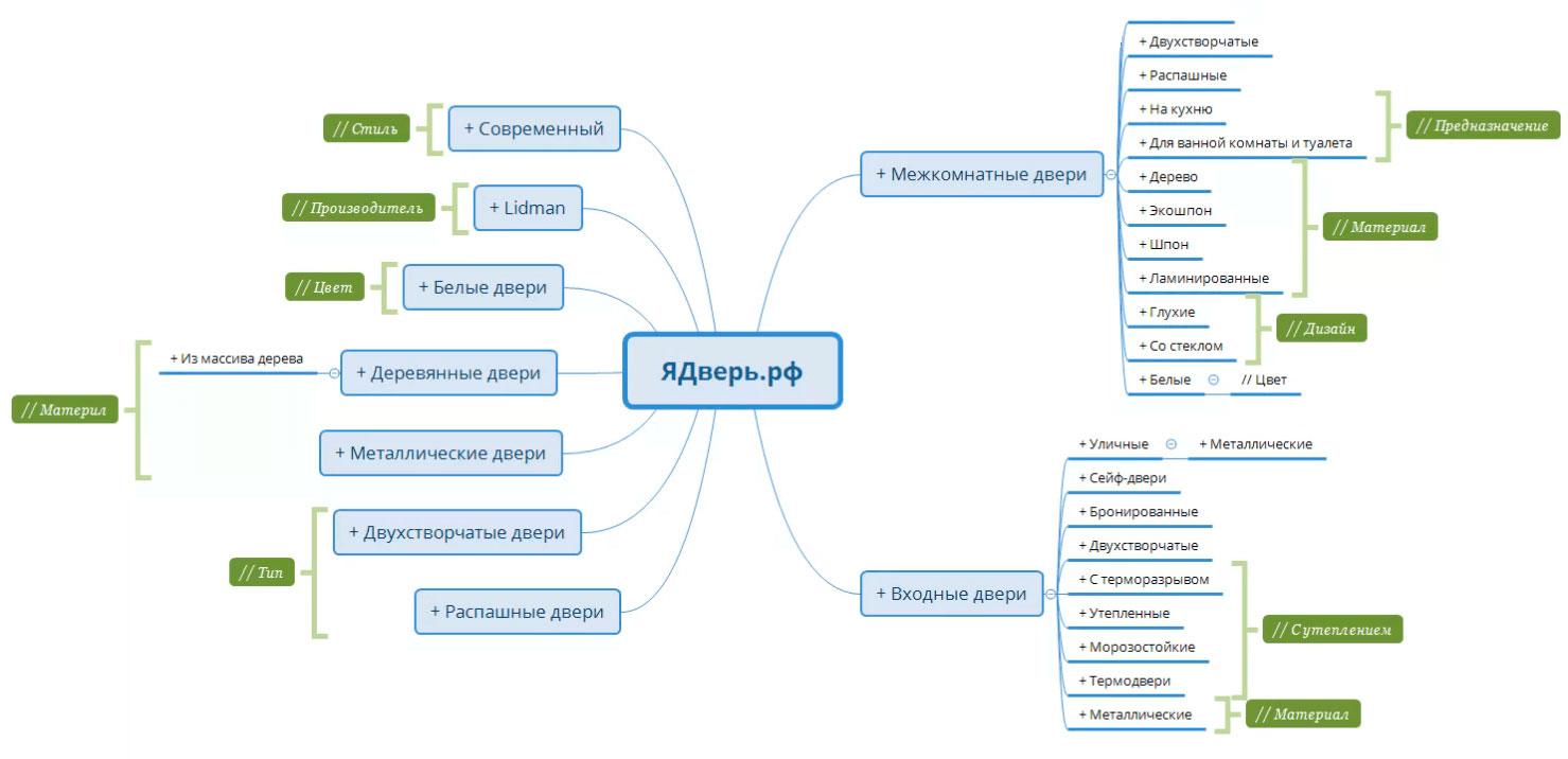 Создание структуры сайта на основе семантического ядра