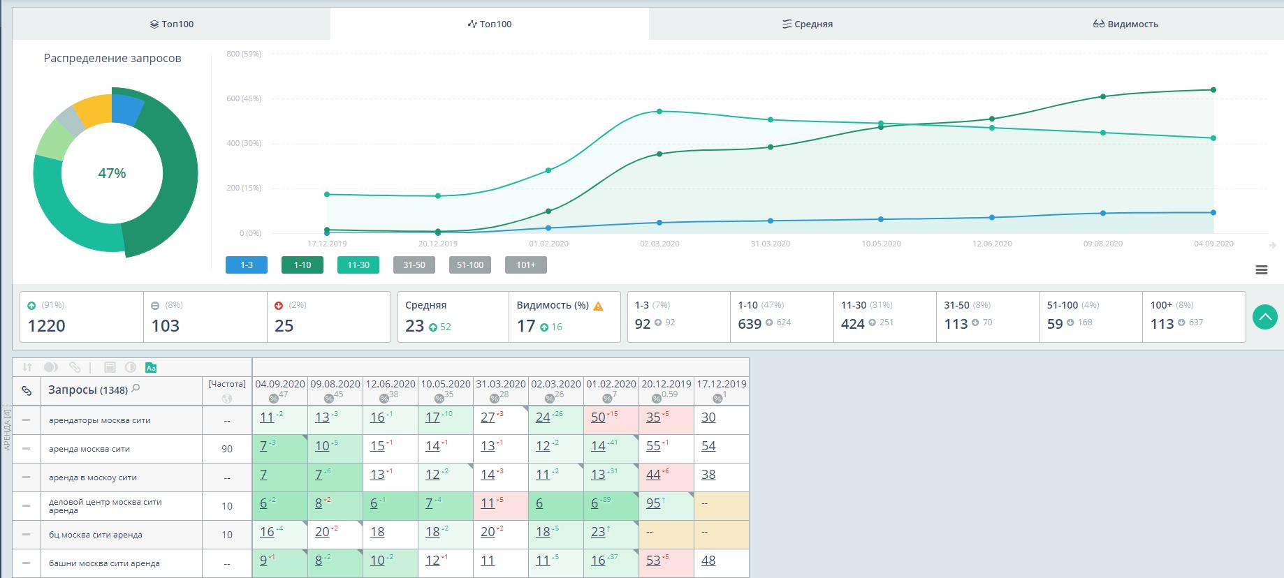 Анализ позиций сайта недвижимости