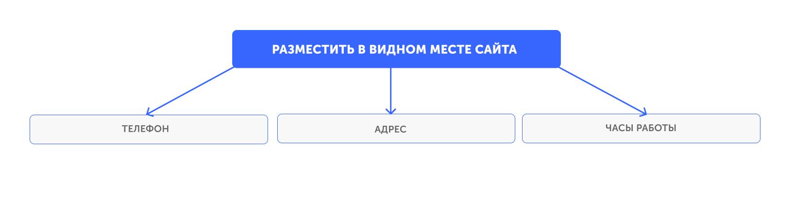Размещение контактной информации в удобном месте