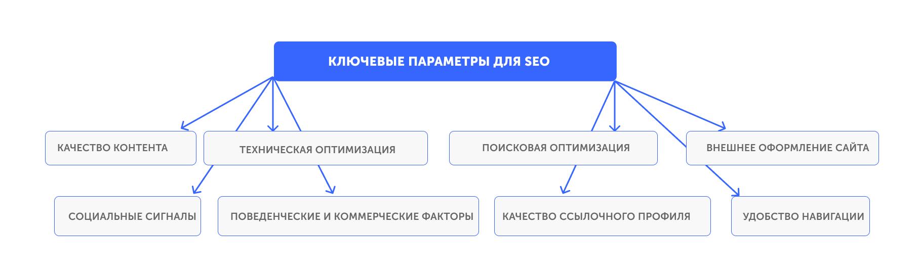 ключевые параметры seo