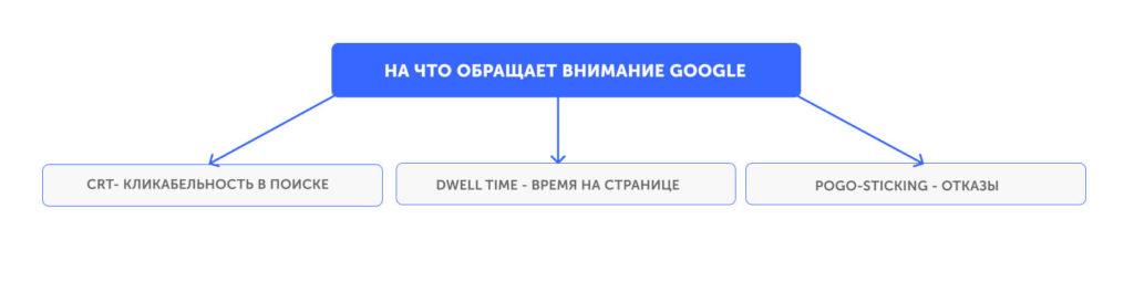 На что обращает внимание Google