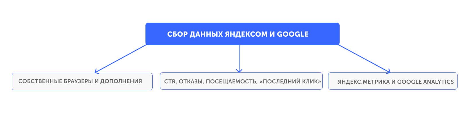 Как Яндекс и Google собирают данные