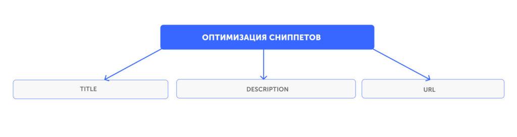 Оптимизация сниппетов