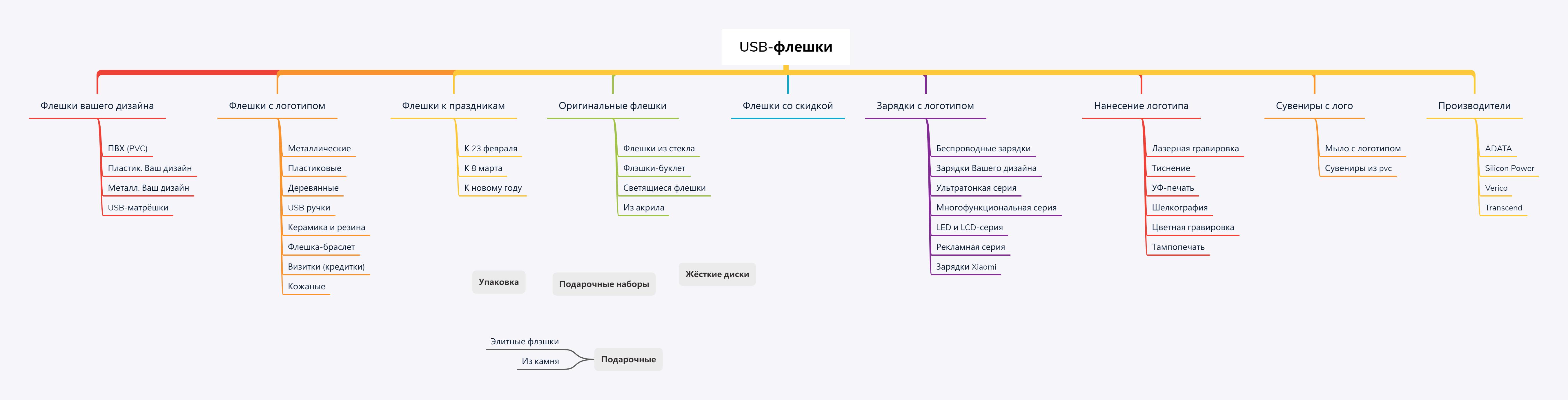 Структура сайта по флешкам