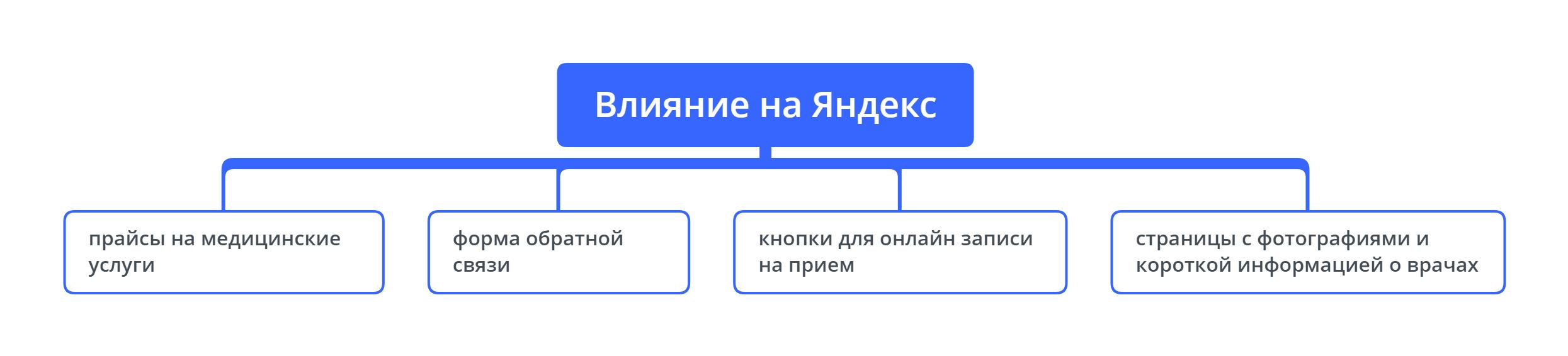Влияние на Яндекс