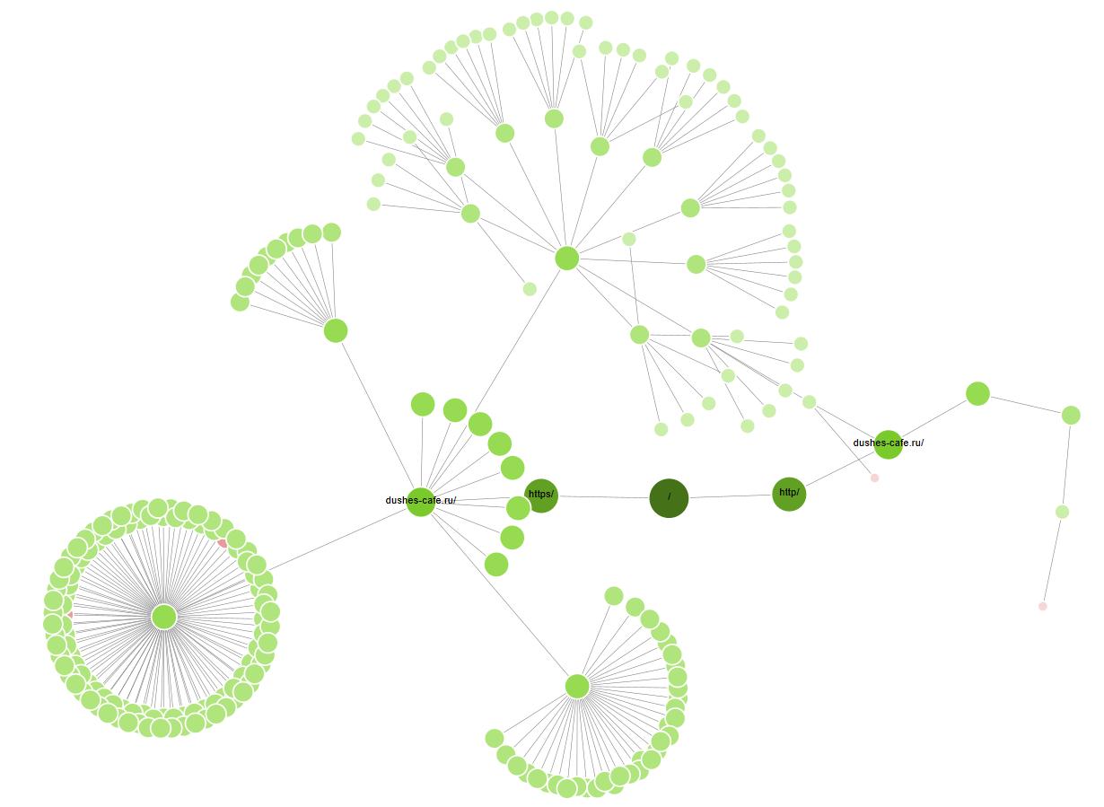 Новая структура сайта Дюшес